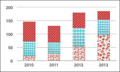 Example of a bar chart using different textures